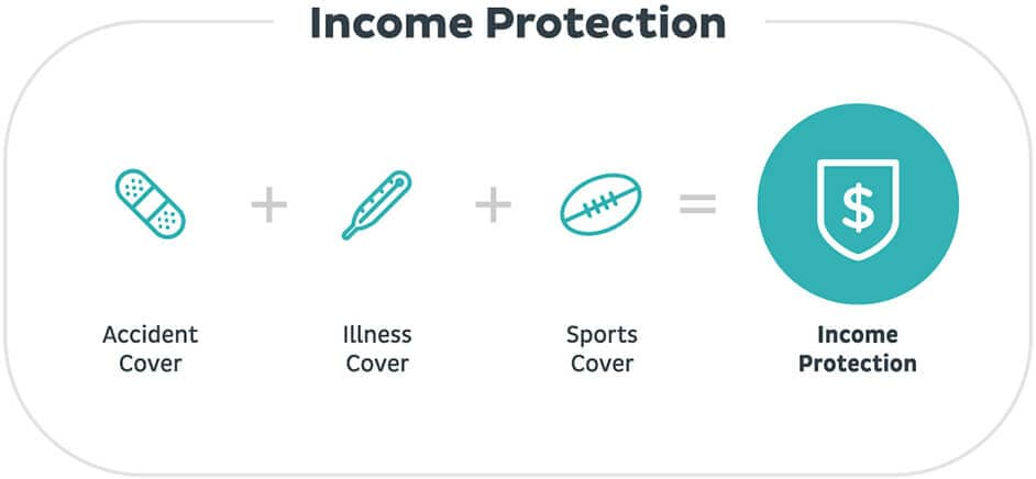 Cover gay income protection