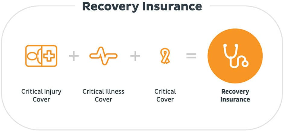Recovery Insurance