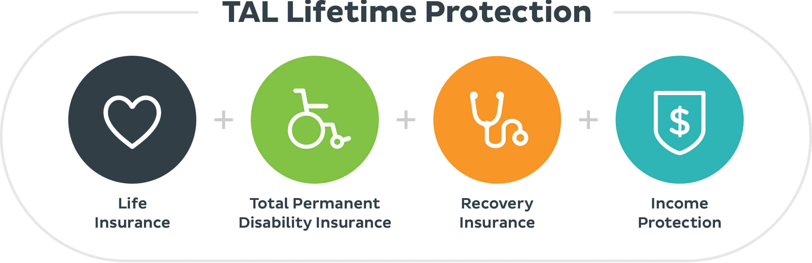 TAL Lifetime Protection insurance plan